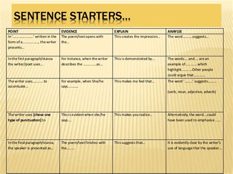 Topic Sentence Starters For Essays by Sentence Starters