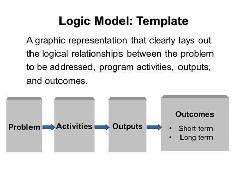 logic model click4it logic models program evaluation