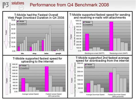 bench mark test t mobile placed first in mobile network benchmark tests