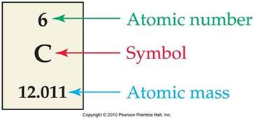 Protons Atomic Mass Graduate Course Chem 240 Gt Sullivan Gt Flashcards