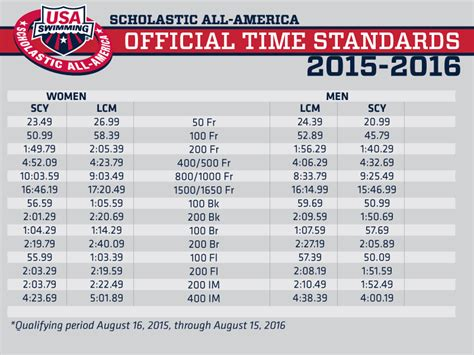 High Point Swim Club Time Standards