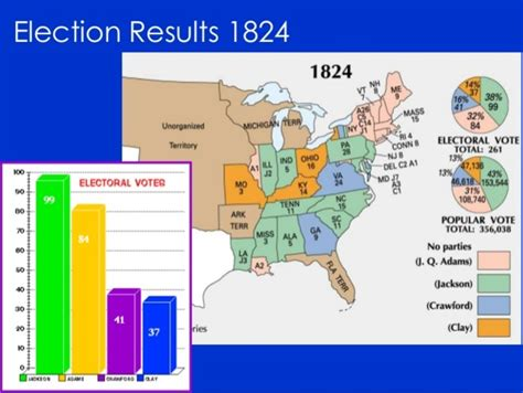 the house of representatives decided the 1824 presidential election when andrew jackson period 6 timeline timetoast timelines