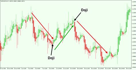 heiken ashi reversal pattern system ultimate guide to trading with heikin ashi candles forex