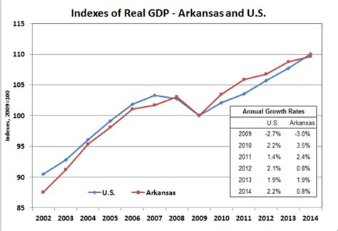 bureau of economic statistics arkansas economist 187 gross domestic product