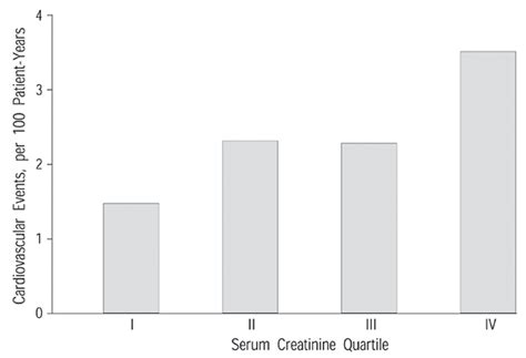 creatinine 0 76 mg dl high normal serum creatinine concentration is a predictor