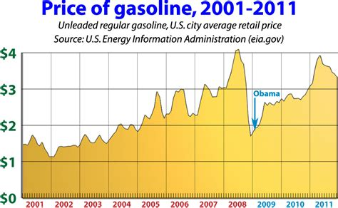 Gas Prices When Obama Took Office by Price Of Gas When Obama Took Office 1 81