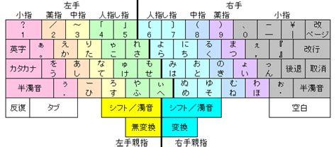 computer layout wikipedia wiki keyboard layout upcscavenger