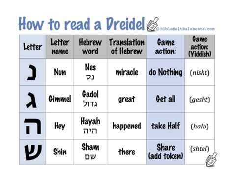 printable directions for dreidel game printable dreidel rules letter names and meanings bible