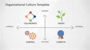 Organizational Culture Assessment Instrument Template by Organizational Culture Powerpoint Diagram Slidemodel