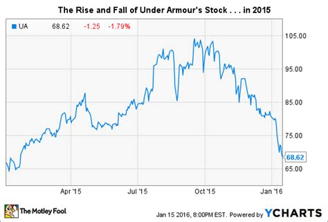 under armoir stock the rise and fall of under armour s stock the motley fool