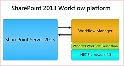 the option for the sharepoint 2013 workflow platform getting started with sharepoint server 2013 workflow