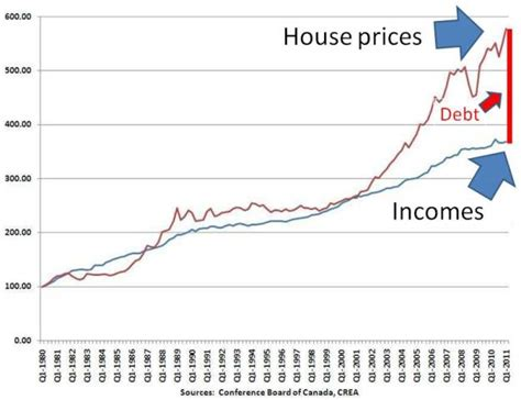barel karsan value investing canadian housing
