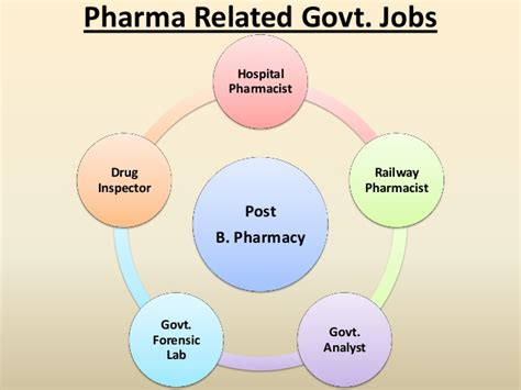 Pharmacist Career Path by Pharmacy A Career Path