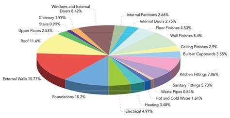 Pin by shah on HOME & DECOR   Pinterest   Pie charts