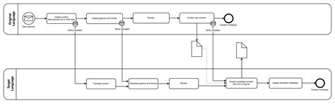 draw bpmn diagram improving business processes with draw io draw io