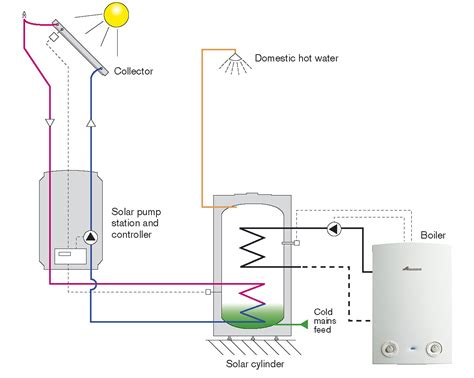 solar thermal williams heating