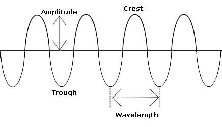 labelled diagram of a transverse wave juliascience waves and light lab