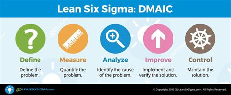 lean six sigma for how improvement experts can help in need and help improve the environment books dmaic the 5 phases of lean six sigma goleansixsigma