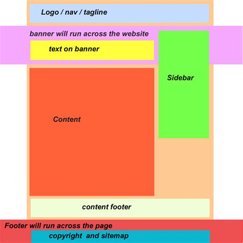 Creating Css Containers | html css layout how to lay every box especially when