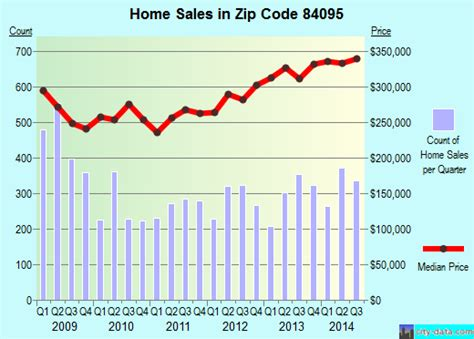 84095 zip code south utah profile homes
