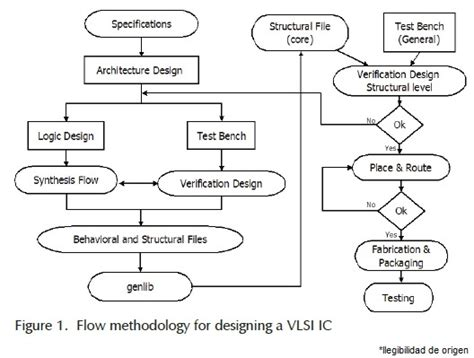 design for manufacturing in vlsi vlsi design with alliance free cad tools an