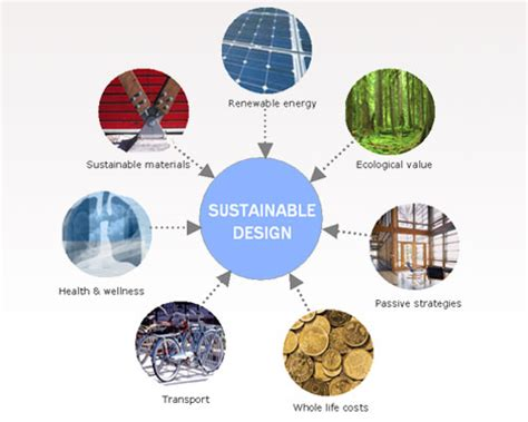 design for environment sustainability sustainable design designing for today tomorrow id
