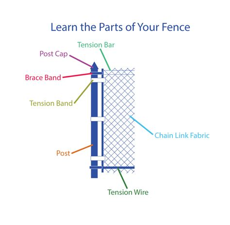 fence diagram learn the parts of your fence chain link fittings