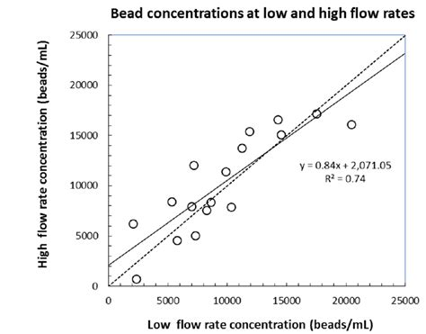 flow cytometry calibration size calibration bead concentrations measured by flow