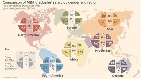 Vanguard Mba Salary by Mba By Numbers The Gender Salary Divide