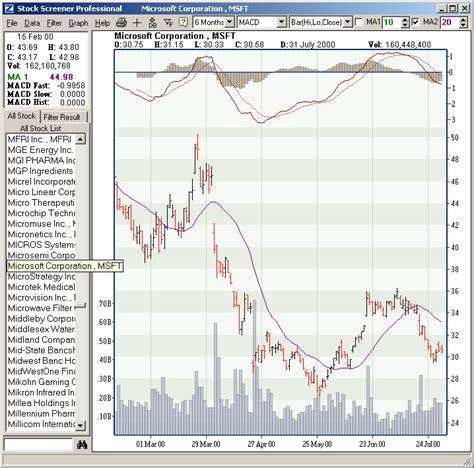 stock pattern scan stock screener professional screen scan filter stocks