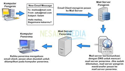 pengertian email beserta fungsi dan cara kerja email