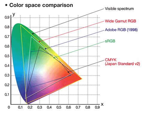 color profile what are color profiles graphic design stack exchange