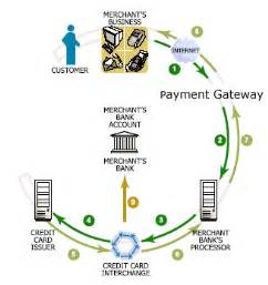 how does credit card processing work diagram payment processing demystified credit card processing
