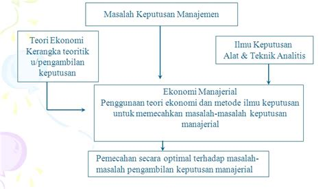 Applied Economics Aplikasi Ilmu Ekonomi 2 kokikomi pengertian ekonomi managerial