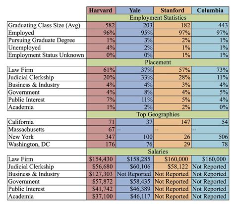 Average Salary For Mba Graduates From Harvard by Yale School The Harvard Record