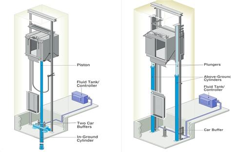 hydraulic lift elevator suppliers driverlayer search engine