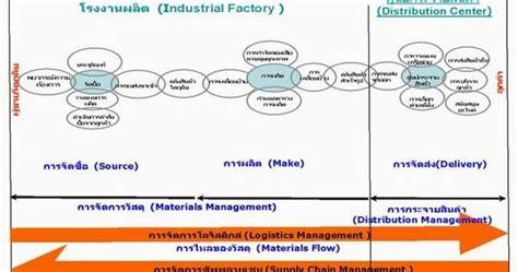 Mba Logistics by Surasaklogistics Rmm Mba Logistics
