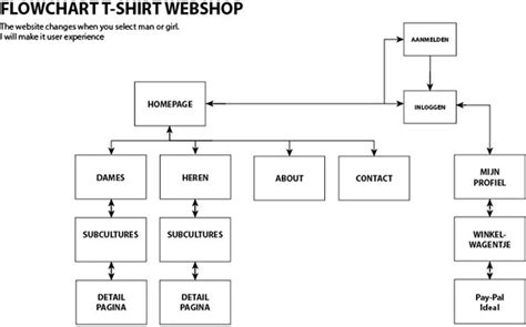 flowchart for website website flowchart on behance