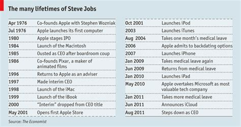 history of steve jobs life steve jobs timeline pedro moore businessman and