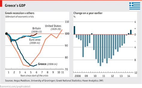 Athens Of Economics And Business Mba by Daily Chart Greece Lightening The Economist