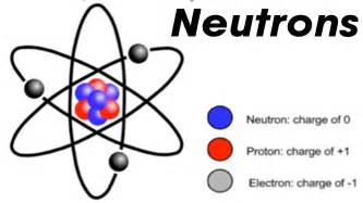 Define Proton Chemistry Neutron Phylo The Trading Card
