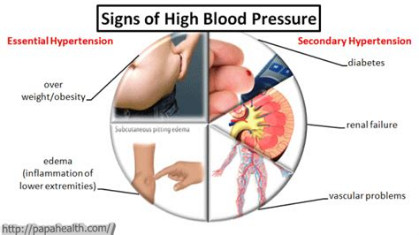 low blood pressure after c section signs of high blood pressure swelling in the lower part