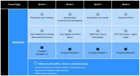 Student Recruitment Strategies Think Like A Student Blackboard Blog Recruitment Marketing Plan Template
