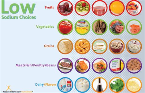 low sodium food what is low sodium food weight loss vitamins for