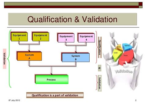 design concept validation preparation of validation and qualification protocols
