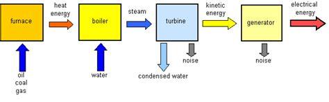 nuclear power energy transfer diagram unit 1 physics