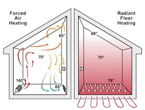 air exchanger for radiant floor heat radiant heating systems k ac express