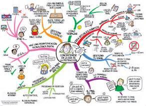 mapa mental concentrarse tdah imagenes educativas