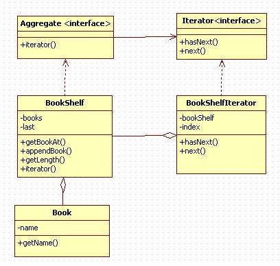 iterator design pattern java exle 정윤재의 정리노트 java iterator pattern iterator 패턴