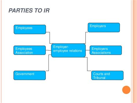 Mba Partners Relations by Industrial Relations Pptx Mba